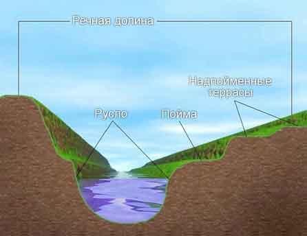 Речная долина. Схема.